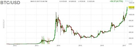 bitcoin growth prediction  nxt coin news email address