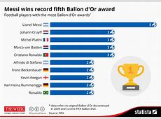 Chart Messi wins record fifth Ballon d'Or award Statista