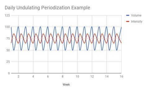 Undulating Periodization Template by What The Data Say Stronger By Science S Fitness