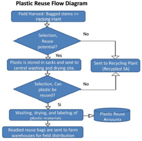 Diagram Of Plastic by Dole Sustainability 187 Plastic Reuse Flow Diagram