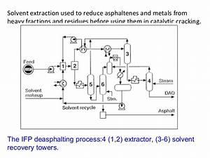 02 Petrochemical Processes