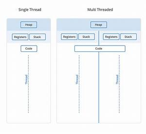 Threads Vs  Processes  A Look At How They Work Within Your