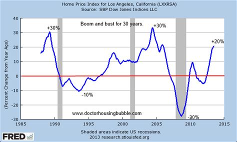 years  booms  busts  california real estate
