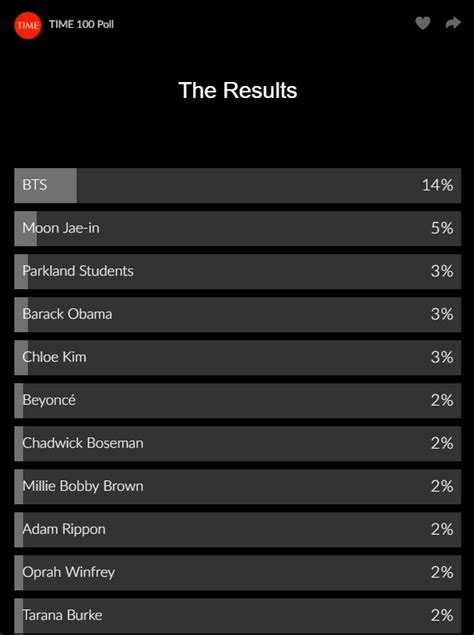 BTS Nominated For TIME's 100 Most Influential People Of ...