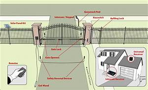 Automated Gate Fencing Maine