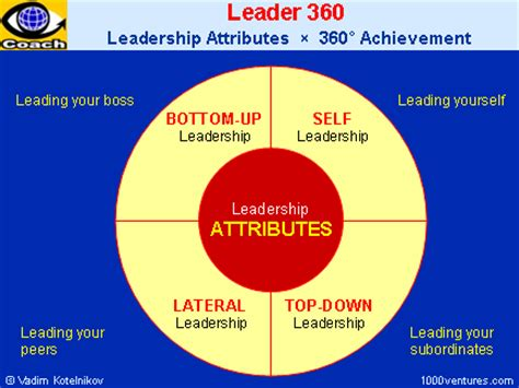 smart leader   coaching ten screensaver