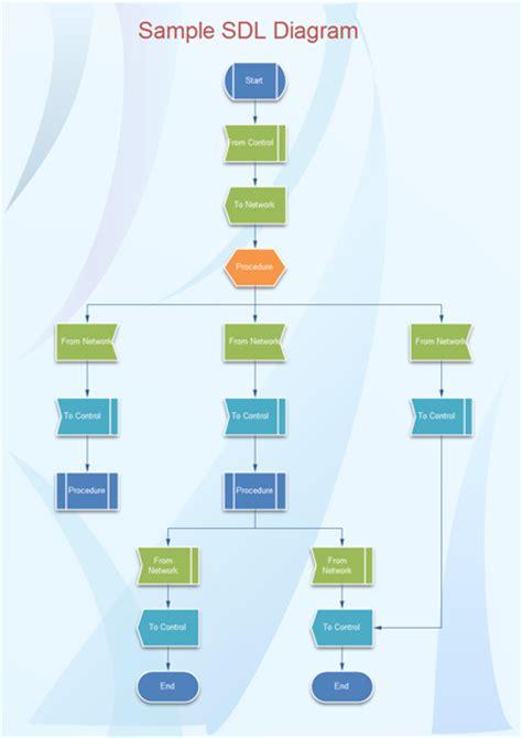 sdl diagram examples