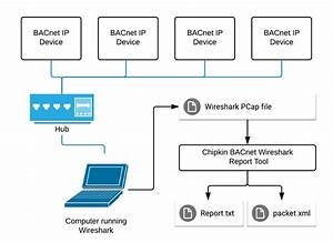 Cas Bacnet Wireshark Report Tool