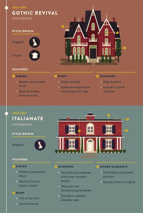 popular iconic home design styles   years