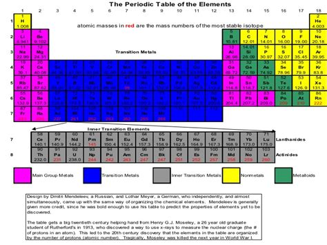interactive periodic table of elements image gallery man made elements