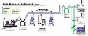 Ee  Econ 458  S09  Homepage  Power System Economics