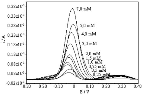 sensors  full text electrochemical preparation   molecularly imprinted polypyrrole