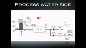 Create A Process Flow Diagram