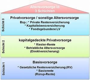 Riester Rente Besteuerung : das 3 schichten modell der altersvorsorge in deutschland ~ Lizthompson.info Haus und Dekorationen