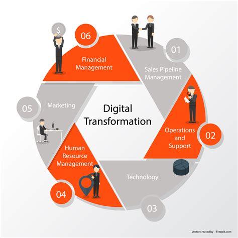 Bulletproof Blog  What Does Digital Transformation Really