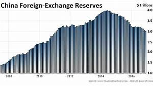 Chinese foreign reserves 2017