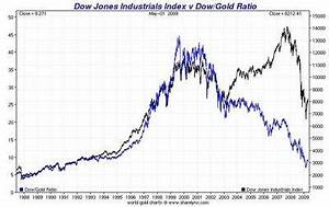 The Importance Of The Dow Gold Ratio Seeking Alpha
