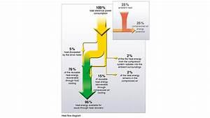Heat Recovery Saves Energy And Minimises Costs  U2013 Kaeser