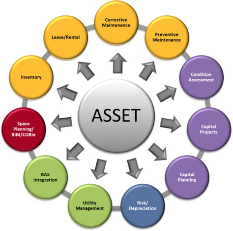 For Integrated Workplace Management, It's All About the Asset