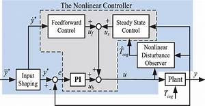 Diagram Of The Nonlinear