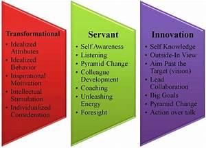 3 leadership styles - Transformational Servant Leadership ...