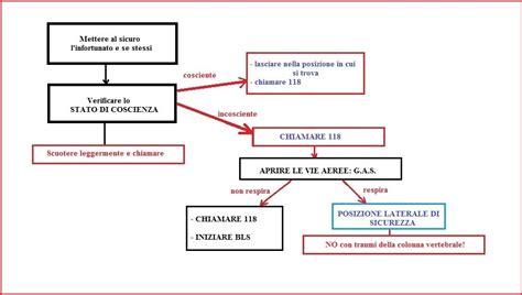 Test Blsd - schema bls lezioni di medicina il