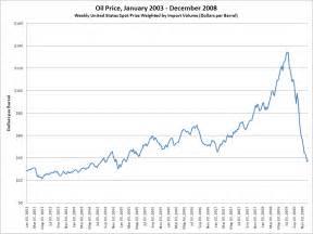 Oil Price Chart Photos
