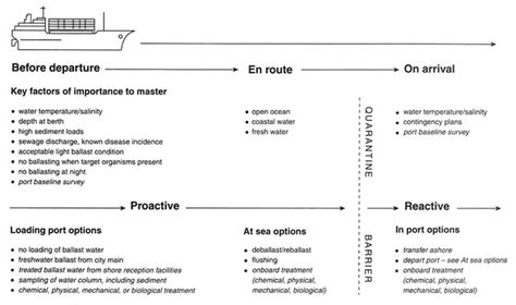 Ship Operations And Management Pdf by 3 Managing Ballast Water Stemming The Tide Controlling