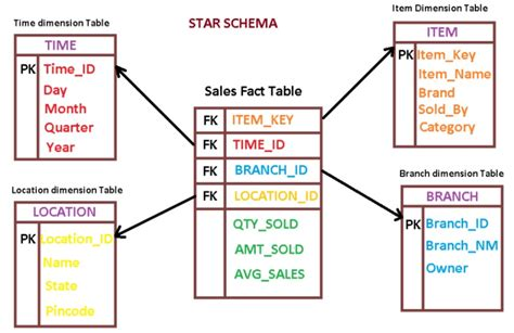 aggregate tables in data warehouse exles dimension table and fact in data warehouse with exle