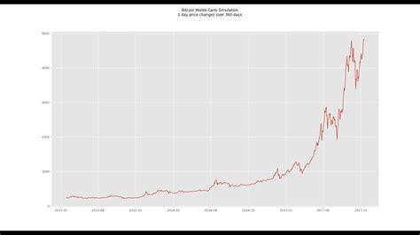 bitcoin  price prediction monte carlo simulation