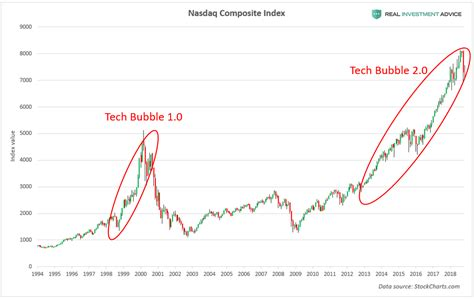 They also can be kicked off the exchange if they fall out of compliance. The Startup Bubble Is A Derivative Of The Stock Market Bubble