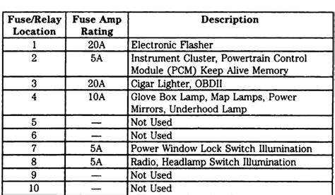2004 Ford F 250 Fuse Panel Diagram by 2004 F150 Fuse Panel Layout Ford Truck Enthusiasts Forums