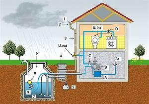 Système De Récupération D Eau De Pluie : r cup rer l 39 eau de pluie pourquoi comment ~ Dailycaller-alerts.com Idées de Décoration