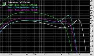 Electric Guitar Pickup Measurements