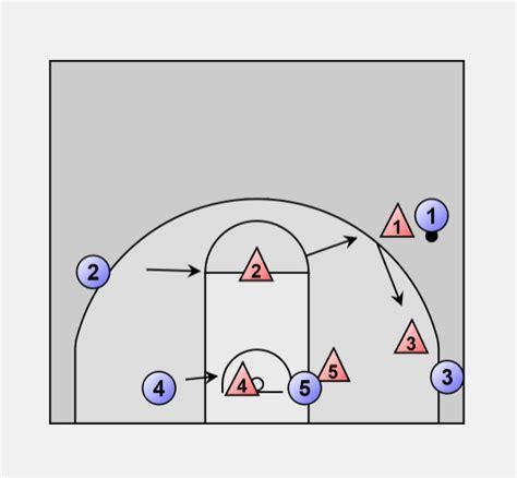 basketball defense zone     court zone