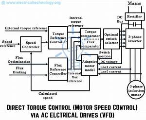 What Are Electrical Drives  Ac Drives  Dc Drives  U0026 Vfd