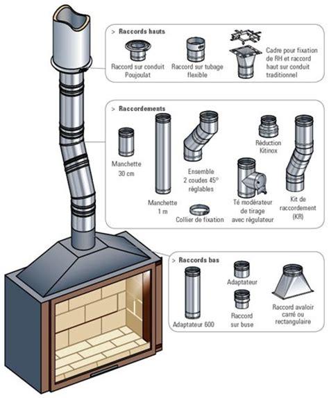 comment installer une hotte de cuisine le raccordement des cheminées à foyer et insert