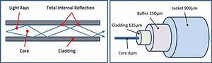 Fiber Optic Cable Diagram