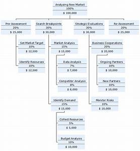 Work Breakdown Structure Templates For All Sizes Of