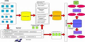Data Quality Life Cycle In Data Warehouse Architecture