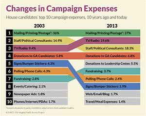 Trends in Campaign Expenses