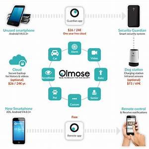 Altes Smartphone Als überwachungskamera : olmose verwandelt ihr altes telefon in eine berwachungskamera technobezz ~ Orissabook.com Haus und Dekorationen