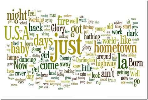 wordle tag clouds  microsoft excel   simply