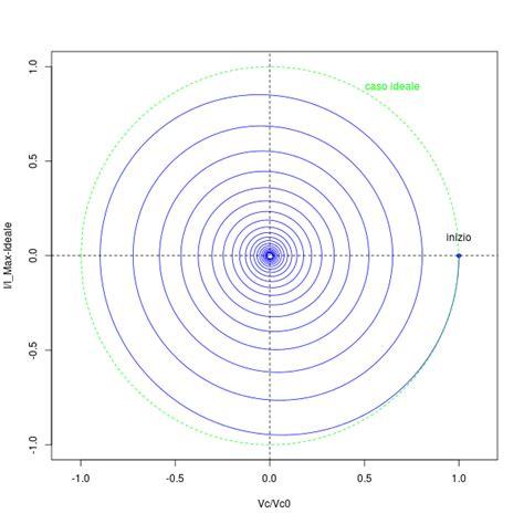 elettromagnetismo dispense laboratorio di elettromagnetismo e circuiti lec 14 15
