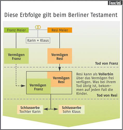 berliner testament sicherheit fuer den ehepartner