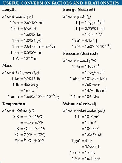 Metric Measurement Conversion Chart For Chemistry