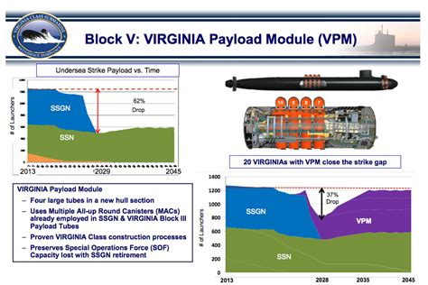 Electric Boat Vpn by Electric Boat Awarded Lead Contract For Virginia