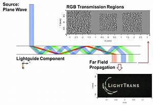 Rgb Diffuser Using Lightguide Approach