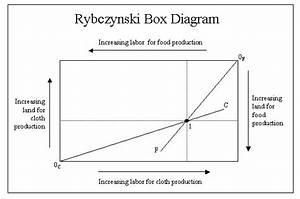 Rybczynski Box Diagram    Rybczynski Theorem 50th