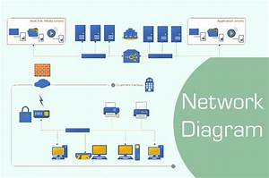 What Is A Network Diagram And Network Diagram Types